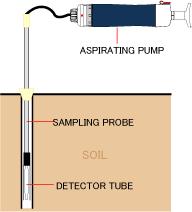 Alquiler semanal probeta detección gases en suelos